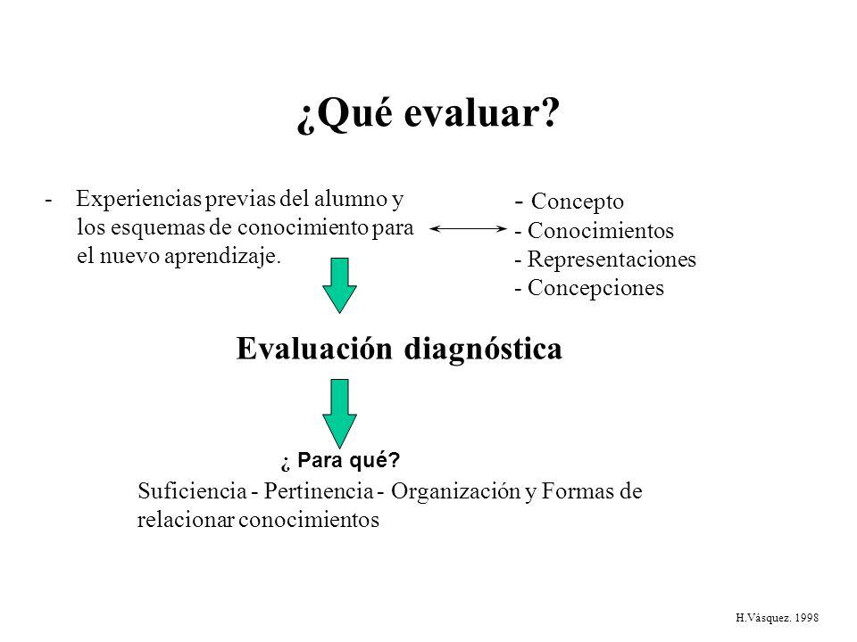 ¿Qué evaluar Evaluación diagnóstica - Concepto