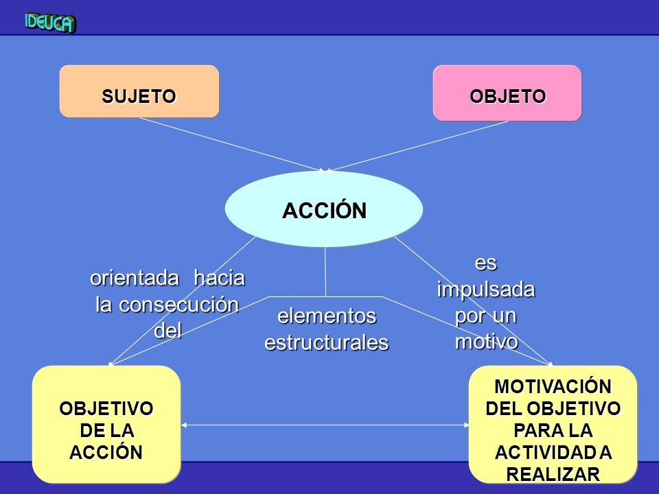 MOTIVACIÓN DEL OBJETIVO PARA LA ACTIVIDAD A REALIZAR