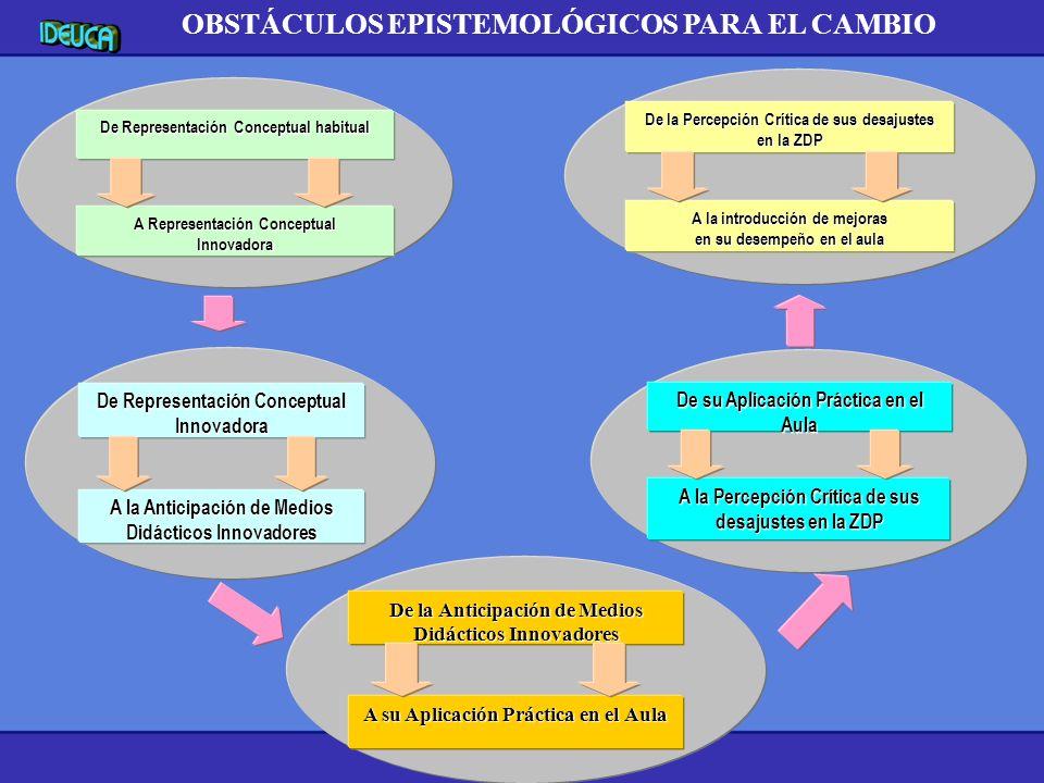 OBSTÁCULOS EPISTEMOLÓGICOS PARA EL CAMBIO
