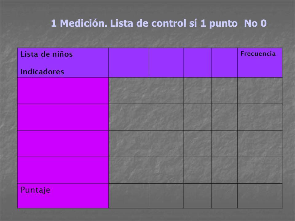 1 Medición. Lista de control sí 1 punto No 0