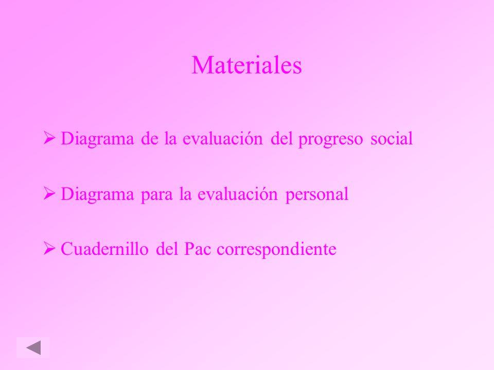 Materiales Diagrama de la evaluación del progreso social
