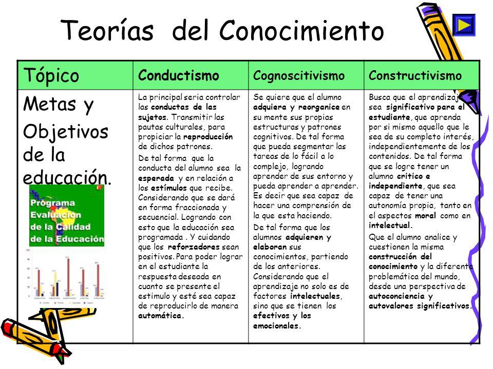 Teorías del Conocimiento
