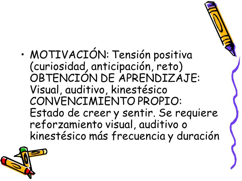 MOTIVACIÓN: Tensión positiva (curiosidad, anticipación, reto) OBTENCIÓN DE APRENDIZAJE: Visual, auditivo, kinestésico CONVENCIMIENTO PROPIO: Estado de creer y sentir.