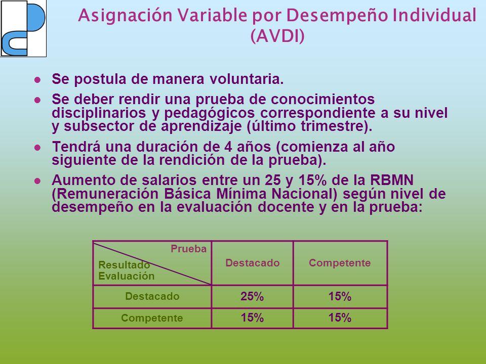Asignación Variable por Desempeño Individual (AVDI)
