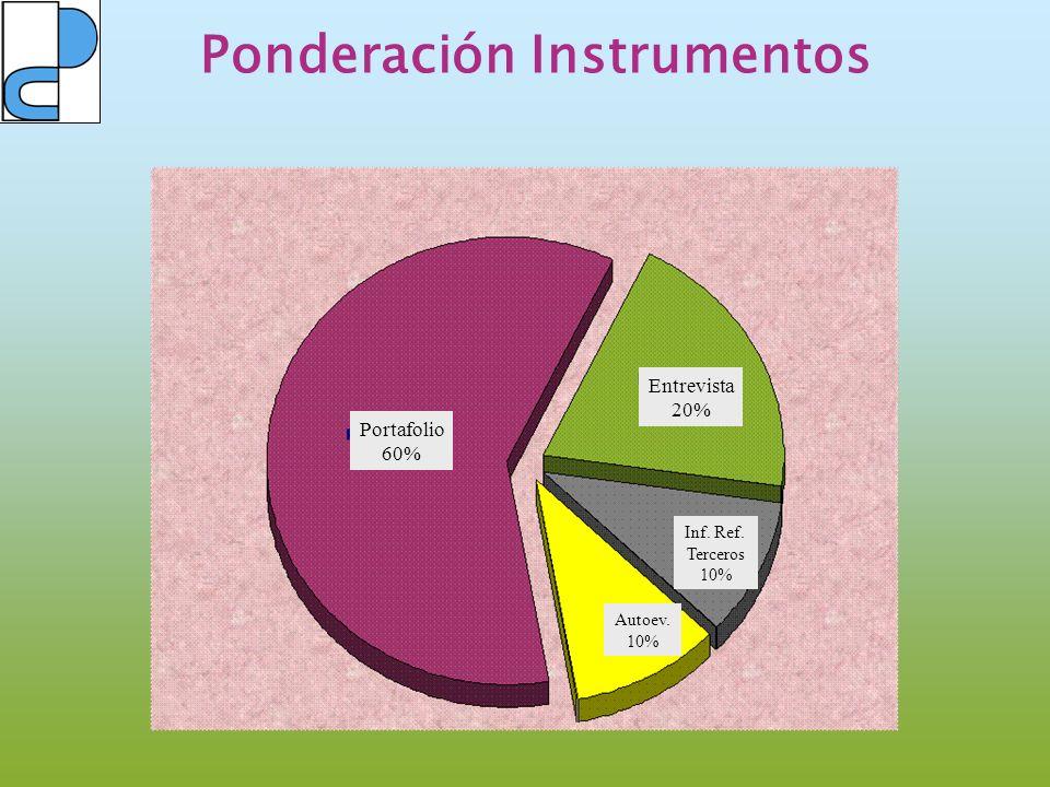 Ponderación Instrumentos