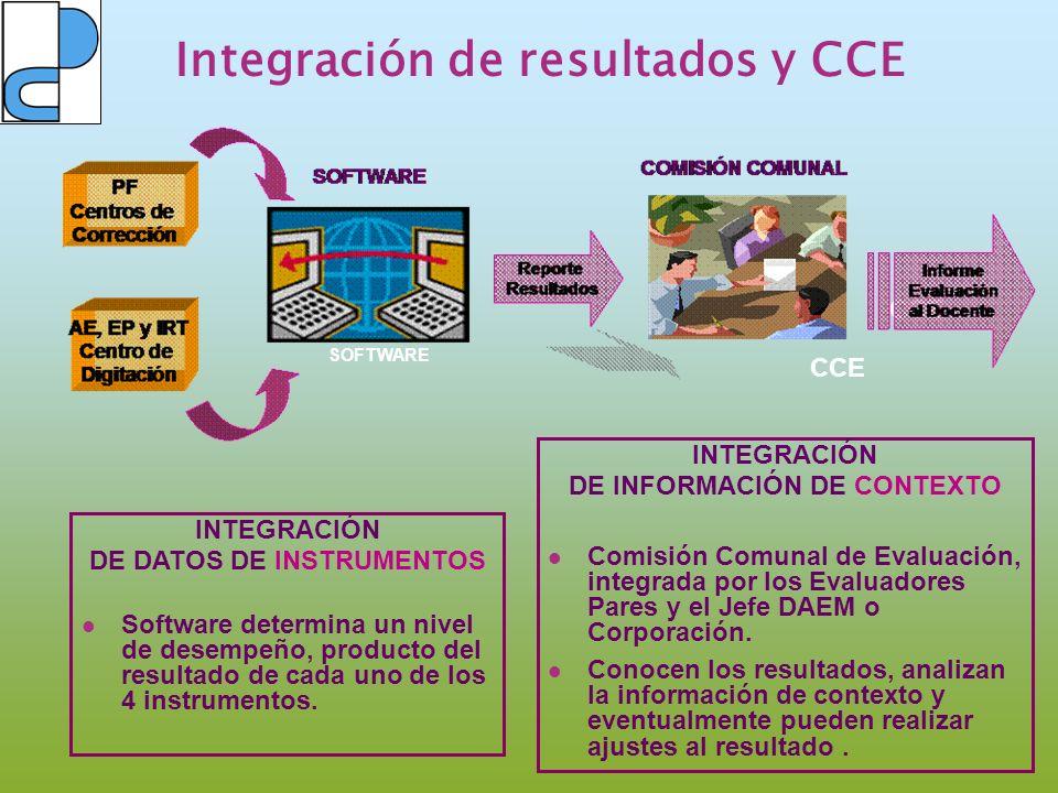 Integración de resultados y CCE