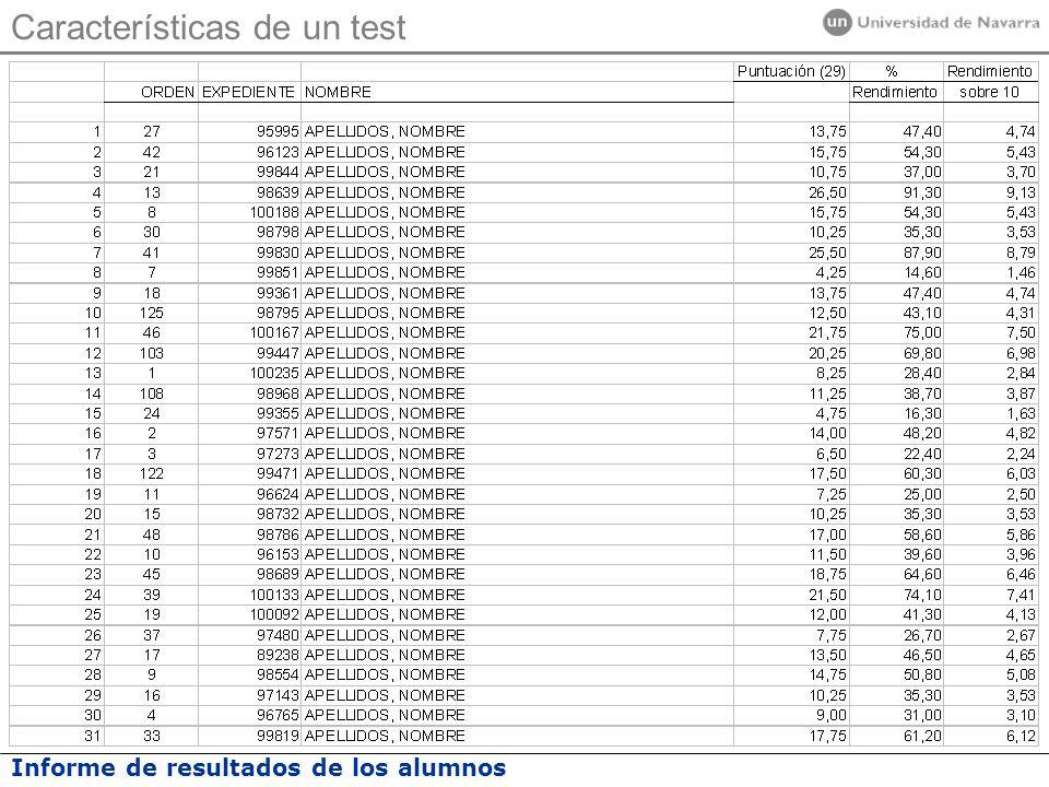 Características de un test
