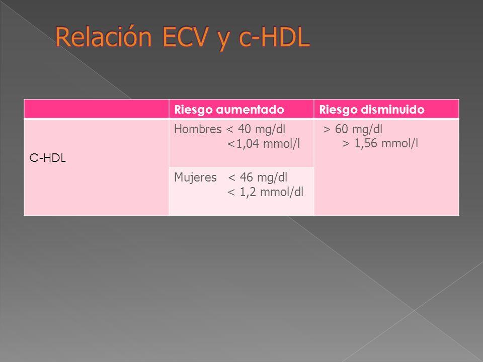 Relación ECV y c-HDL Riesgo aumentado Riesgo disminuido C-HDL
