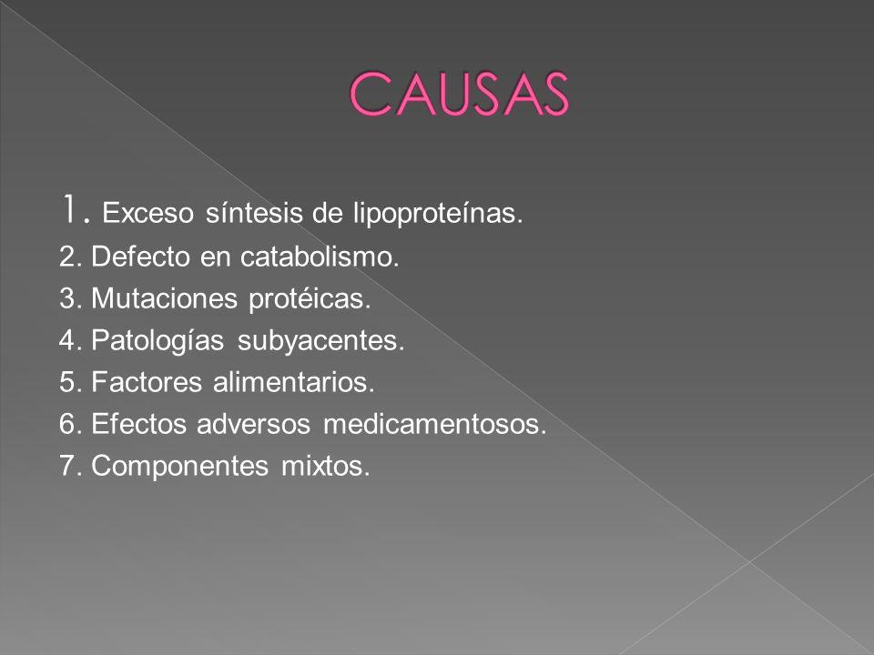 CAUSAS 1. Exceso síntesis de lipoproteínas. 2. Defecto en catabolismo.