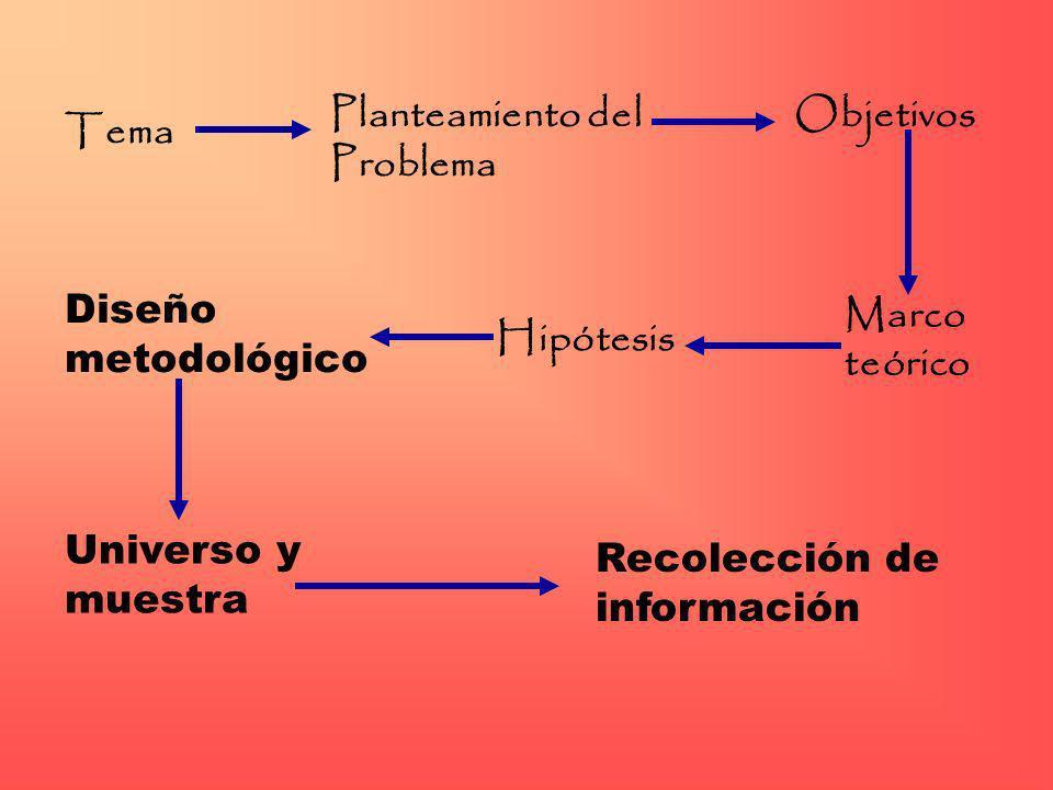 TemaPlanteamiento del Problema. Objetivos. Marco. teórico. Hipótesis. Diseño metodológico. Universo y.