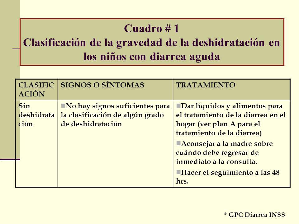 Cuadro # 1 Clasificación de la gravedad de la deshidratación en los niños con diarrea aguda