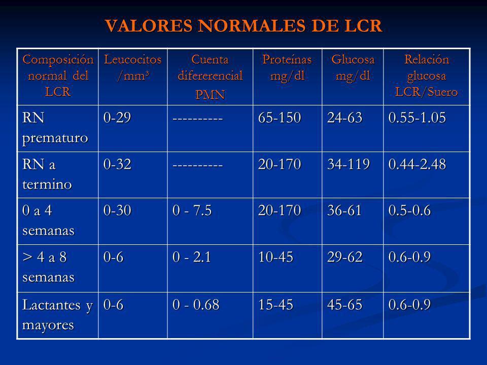 VALORES NORMALES DE LCR