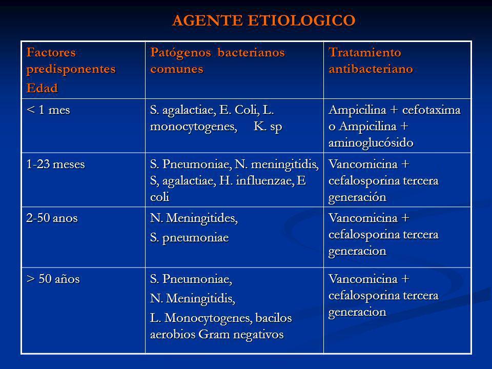 AGENTE ETIOLOGICO Factores predisponentes Edad