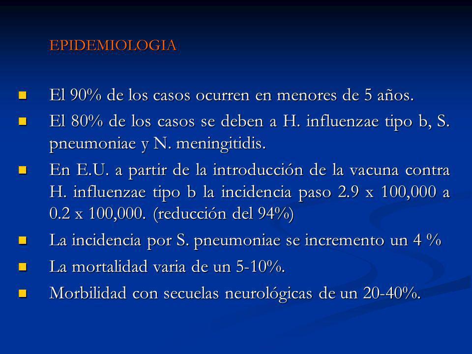 EPIDEMIOLOGIA El 90% de los casos ocurren en menores de 5 años.