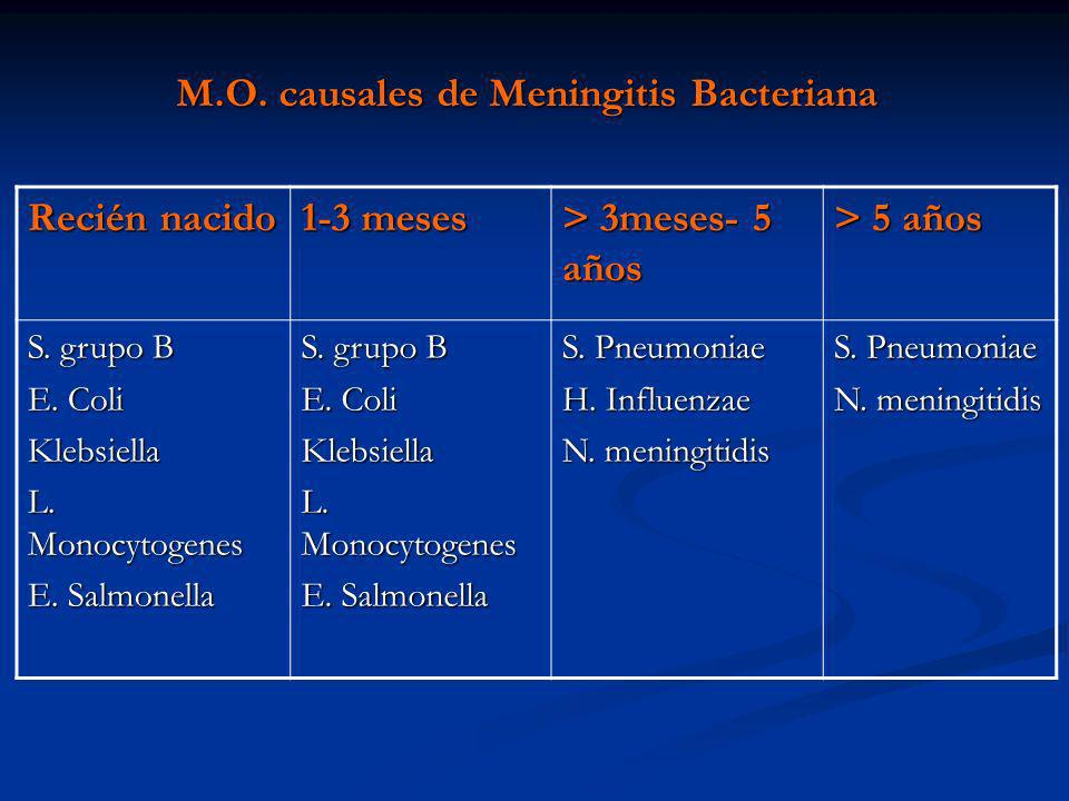 M.O. causales de Meningitis Bacteriana