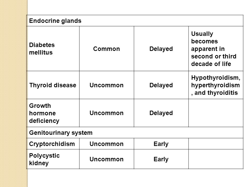 Endocrine glandsDiabetes mellitus. Common. Delayed. Usually becomes apparent in second or third decade of life.