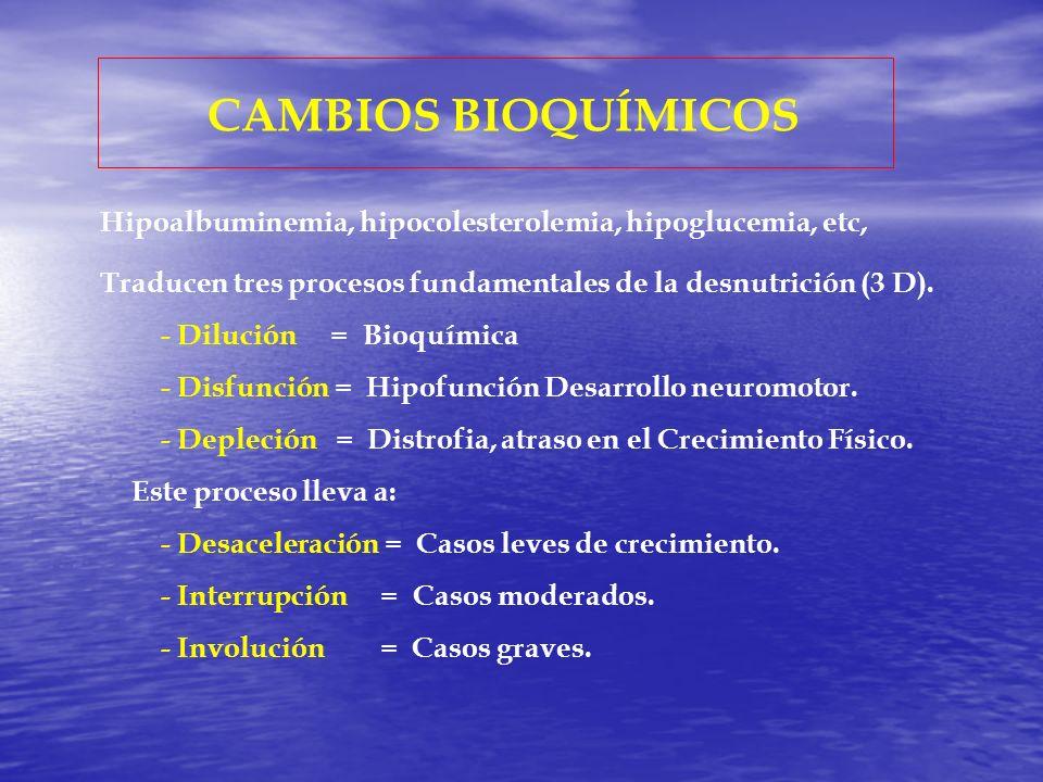 CAMBIOS BIOQUÍMICOS Hipoalbuminemia, hipocolesterolemia, hipoglucemia, etc,