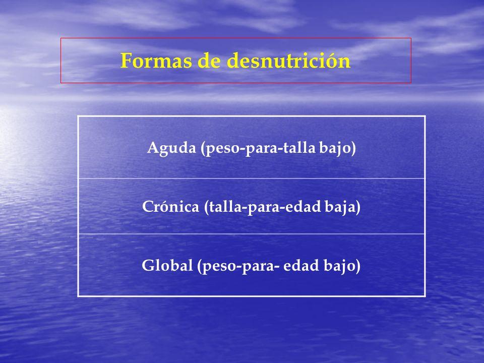 Formas de desnutrición
