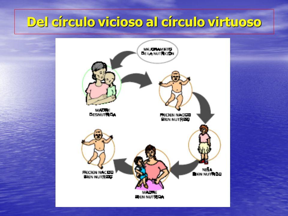 Del círculo vicioso al círculo virtuoso