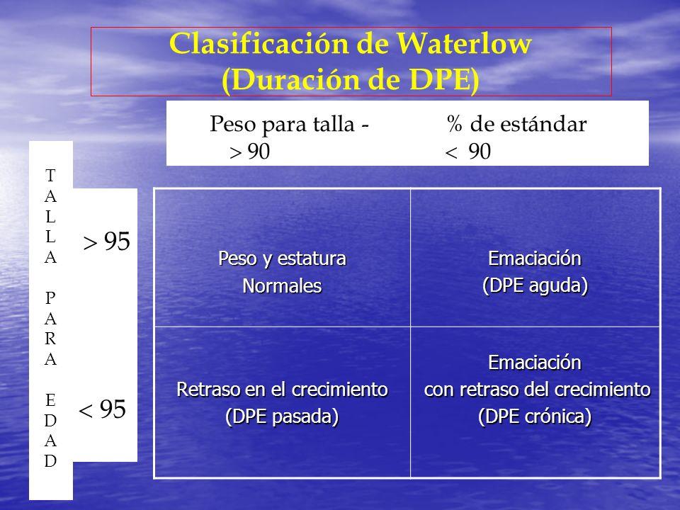 Clasificación de Waterlow (Duración de DPE)