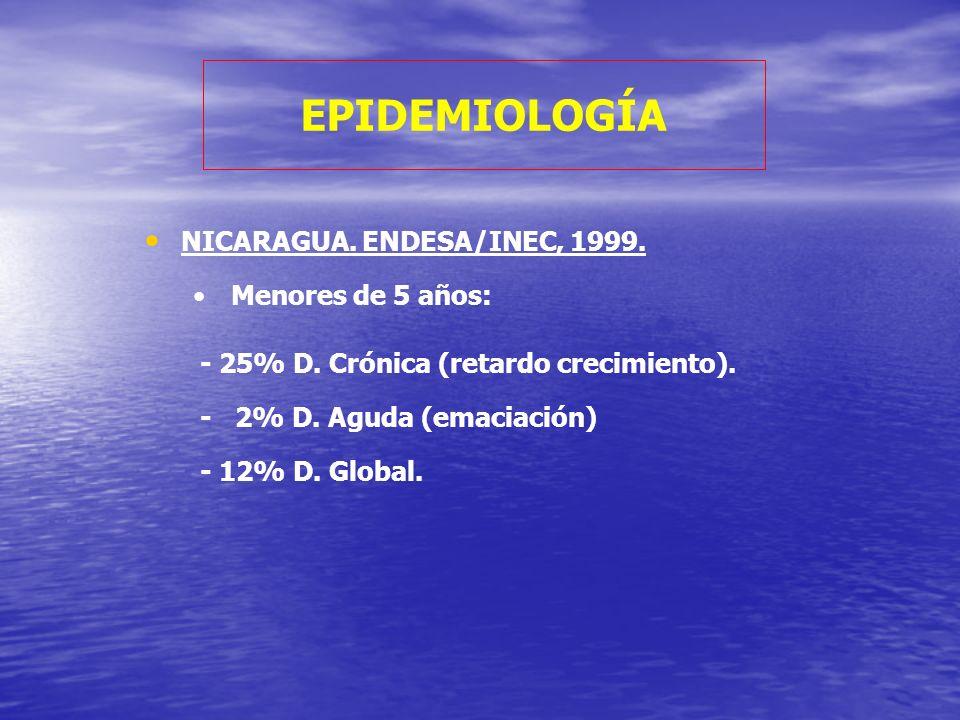 EPIDEMIOLOGÍA NICARAGUA. ENDESA/INEC, 1999. Menores de 5 años: