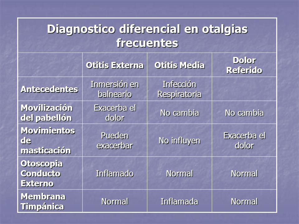 Diagnostico diferencial en otalgias frecuentes