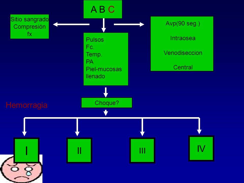 I A B C IV II Hemorragia III Sitio sangrado Compresión Avp(90 seg.) fx