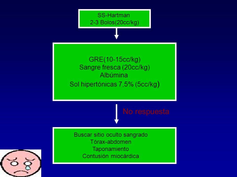 No respuesta GRE(10-15cc/kg) Sangre fresca (20cc/kg) Albúmina