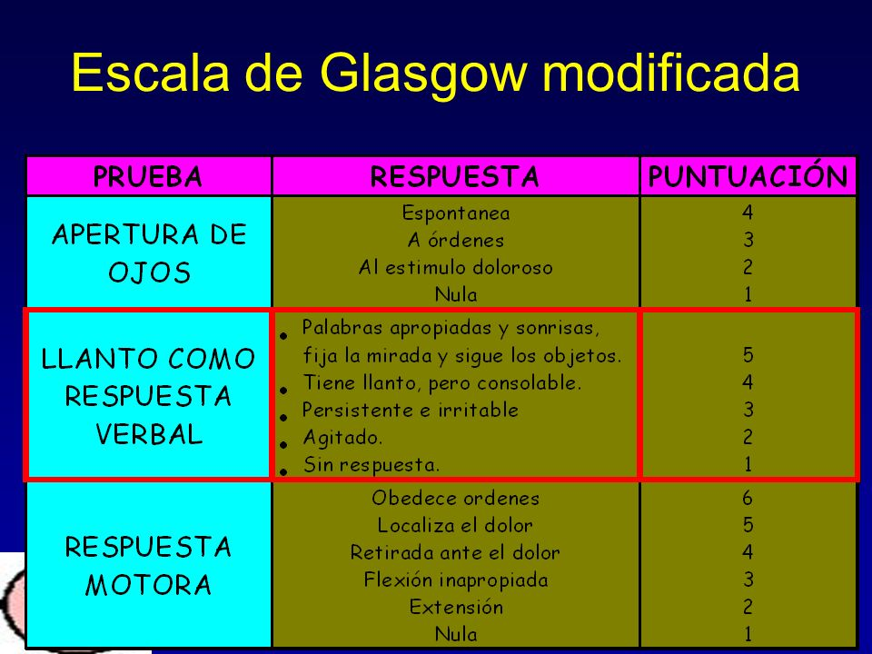 Escala de Glasgow modificada
