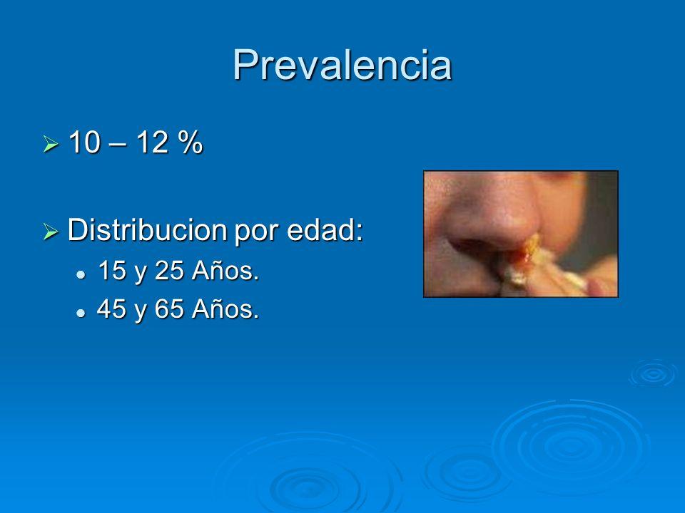 Prevalencia 10 – 12 % Distribucion por edad: 15 y 25 Años.