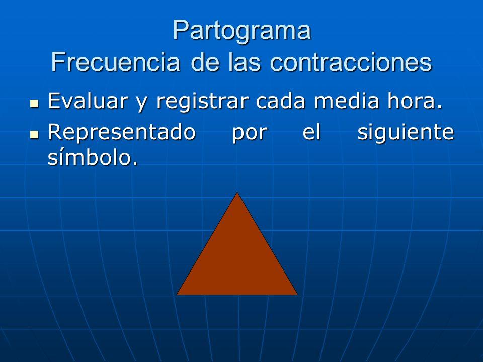 Partograma Frecuencia de las contracciones