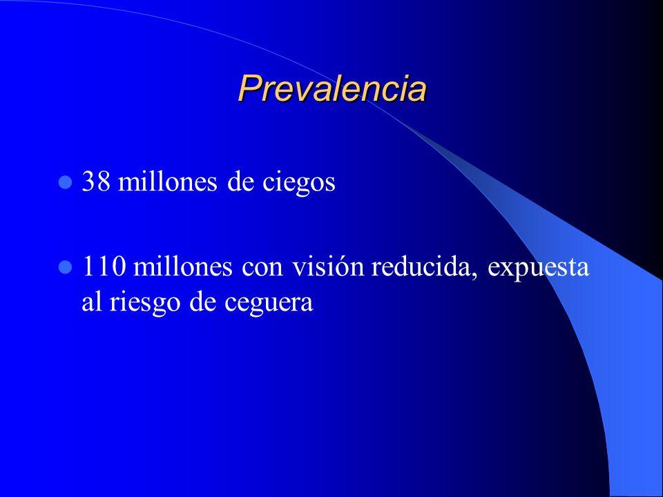 Prevalencia 38 millones de ciegos