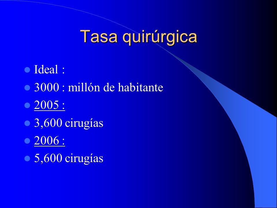 Tasa quirúrgica Ideal : 3000 : millón de habitante 2005 :