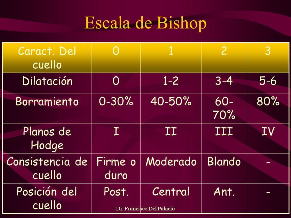 Escala de Bishop Caract. Del cuello 1 2 3 Dilatación 1-2 3-4 5-6