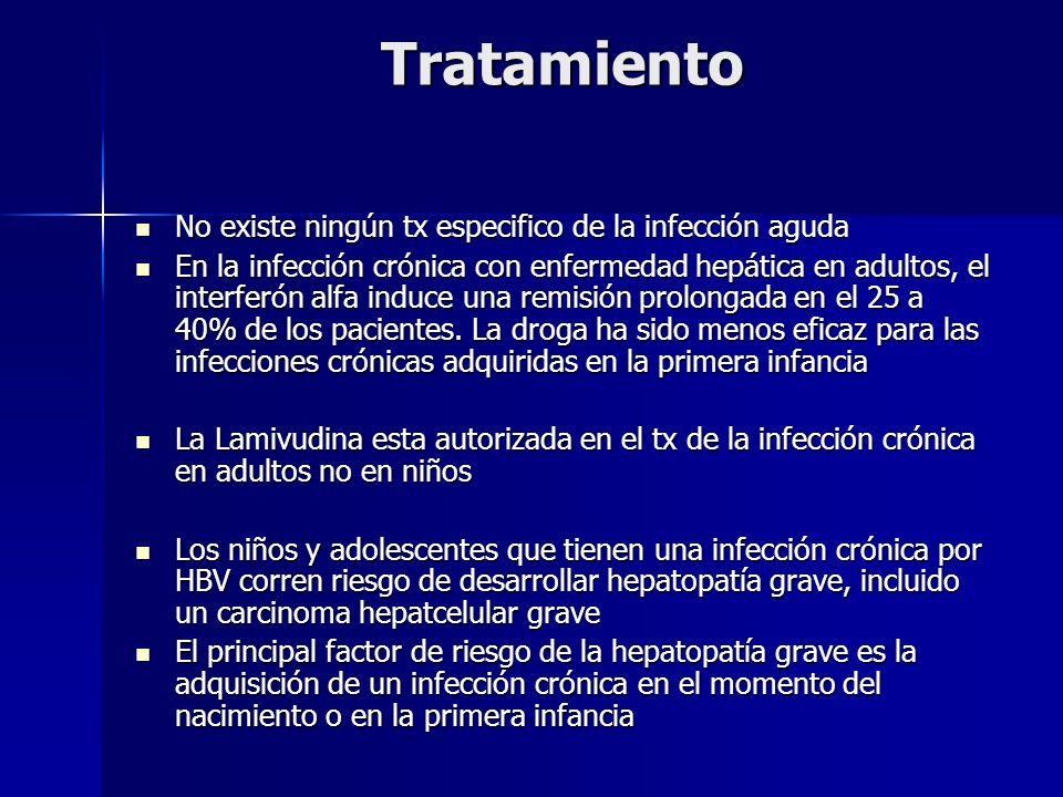 Tratamiento No existe ningún tx especifico de la infección aguda