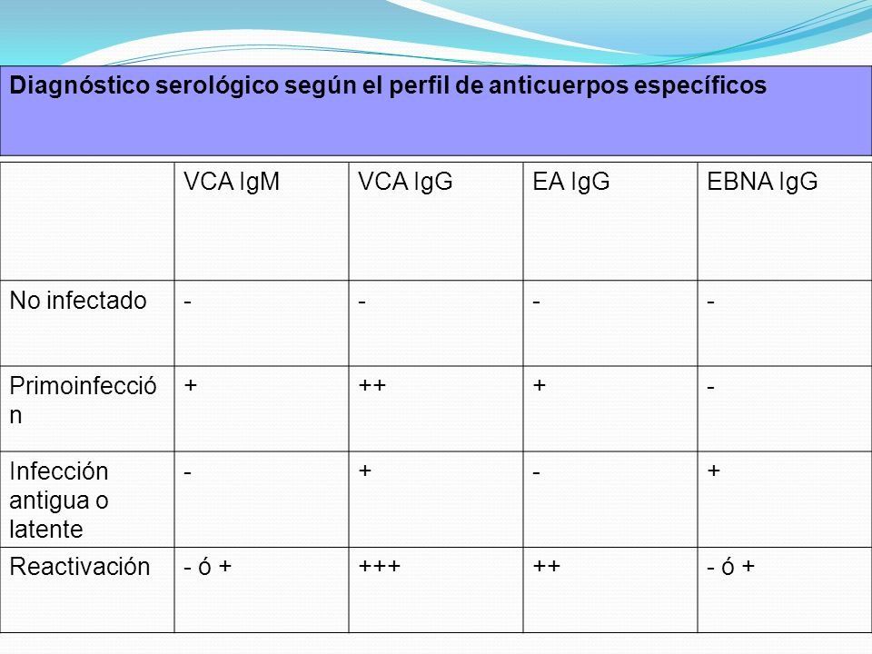 Diagnóstico serológico según el perfil de anticuerpos específicos