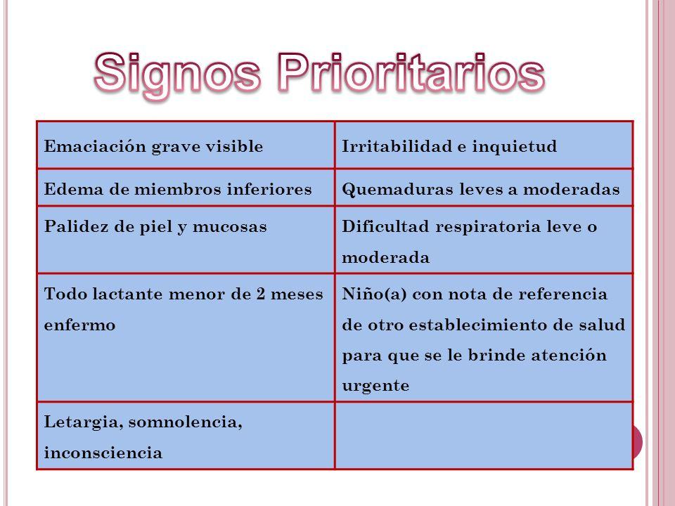 Signos Prioritarios Emaciación grave visible Irritabilidad e inquietud