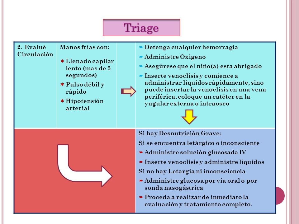 Triage Evalué Circulación Manos frías con:
