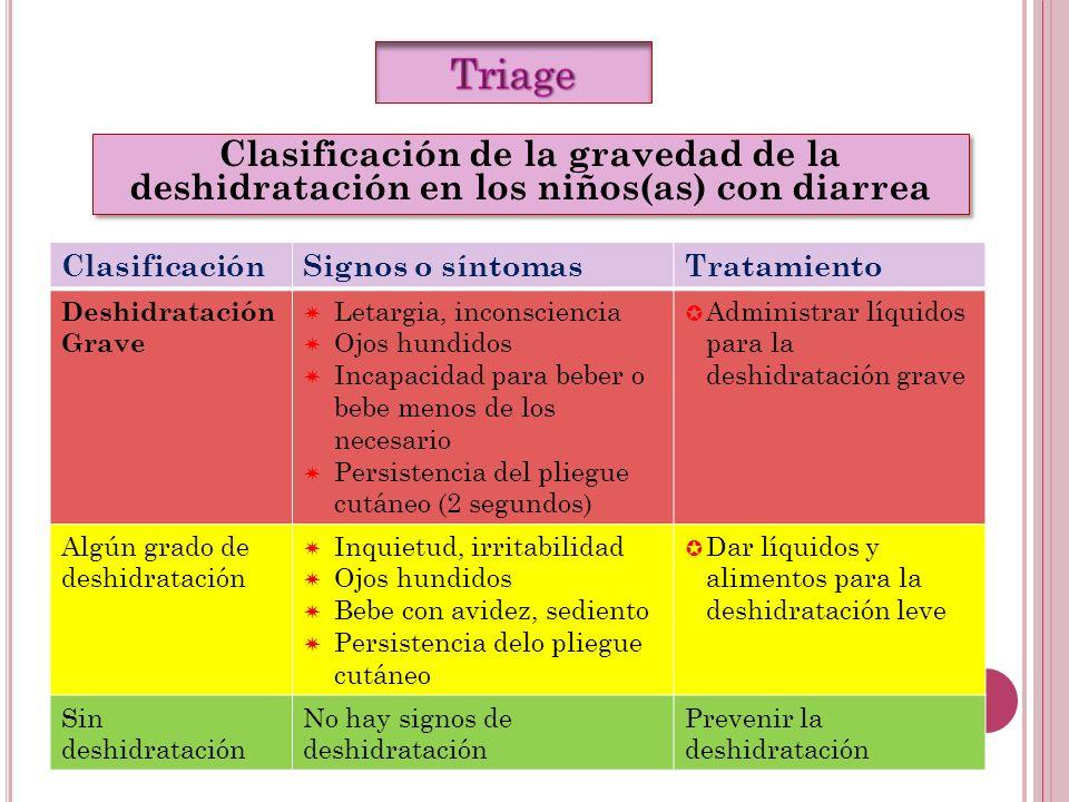 Triage Clasificación de la gravedad de la deshidratación en los niños(as) con diarrea. Clasificación.