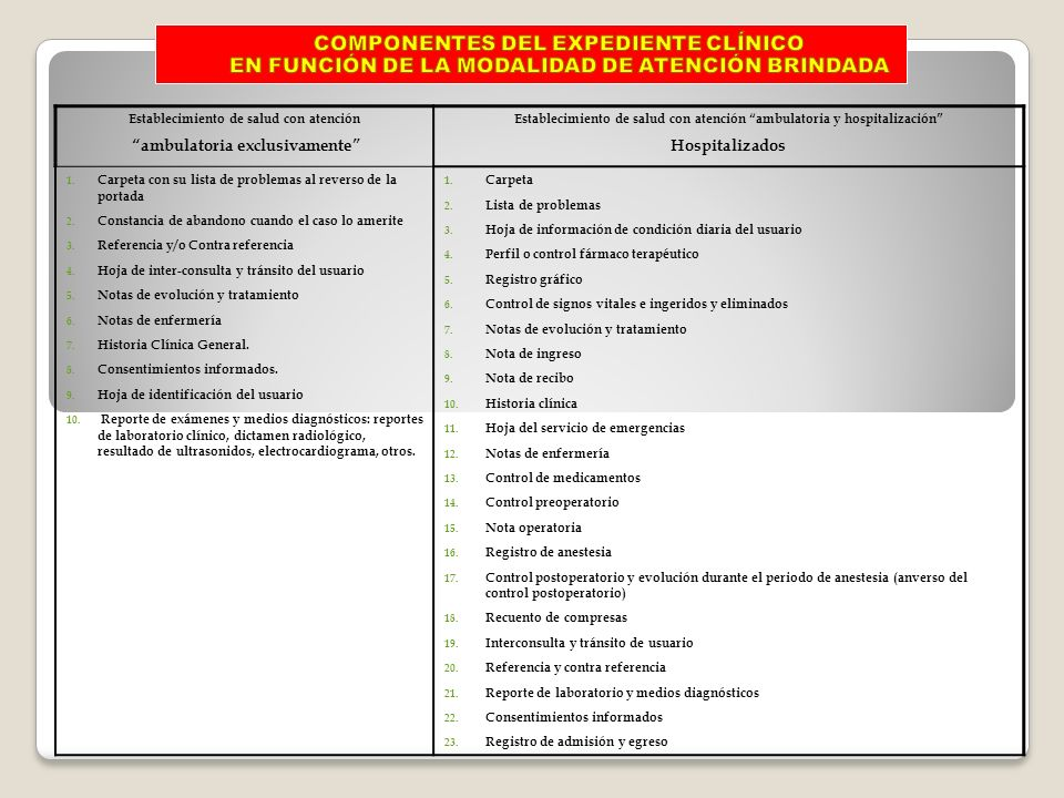 COMPONENTES DEL EXPEDIENTE CLÍNICO EN FUNCIÓN DE LA MODALIDAD DE ATENCIÓN BRINDADA