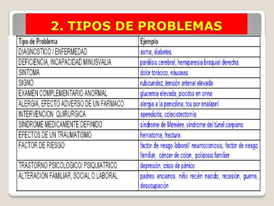 2. TIPOS DE PROBLEMAS Ejemplos de Problemas
