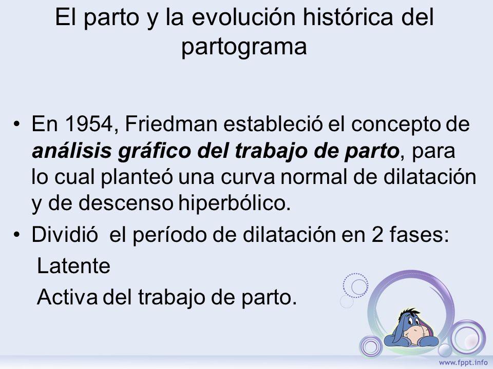 El parto y la evolución histórica del partograma