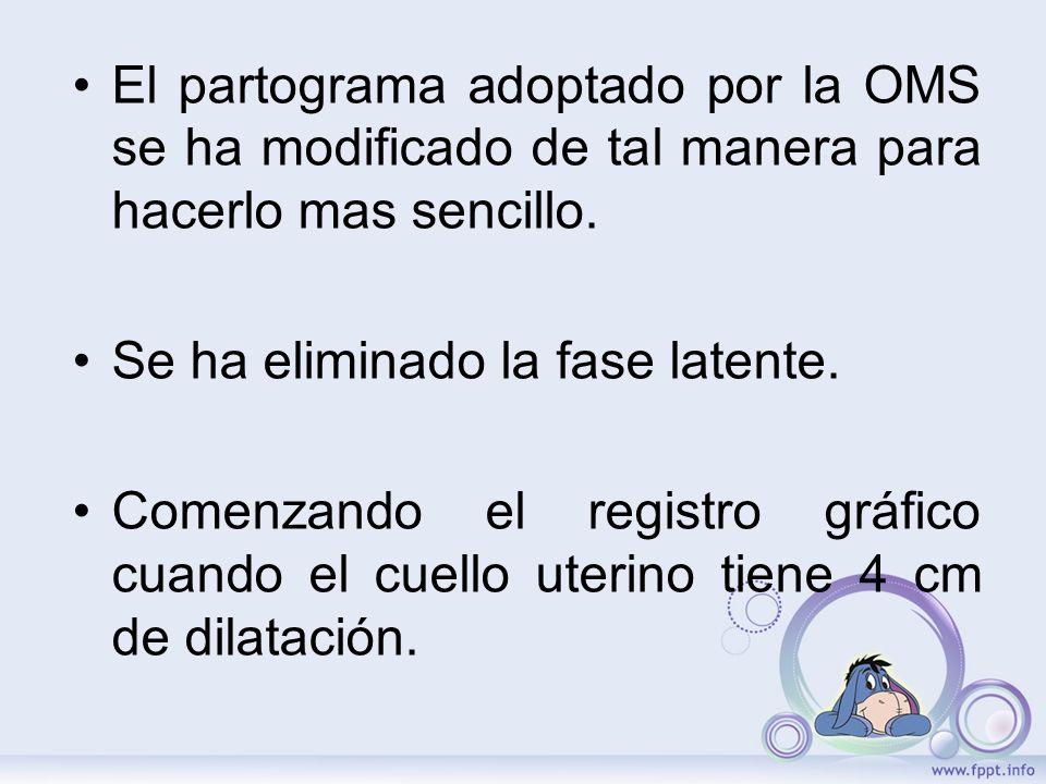 El partograma adoptado por la OMS se ha modificado de tal manera para hacerlo mas sencillo.