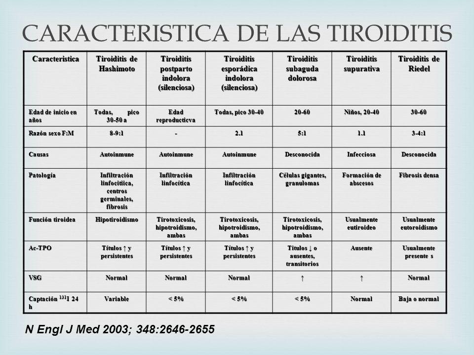 CARACTERISTICA DE LAS TIROIDITIS