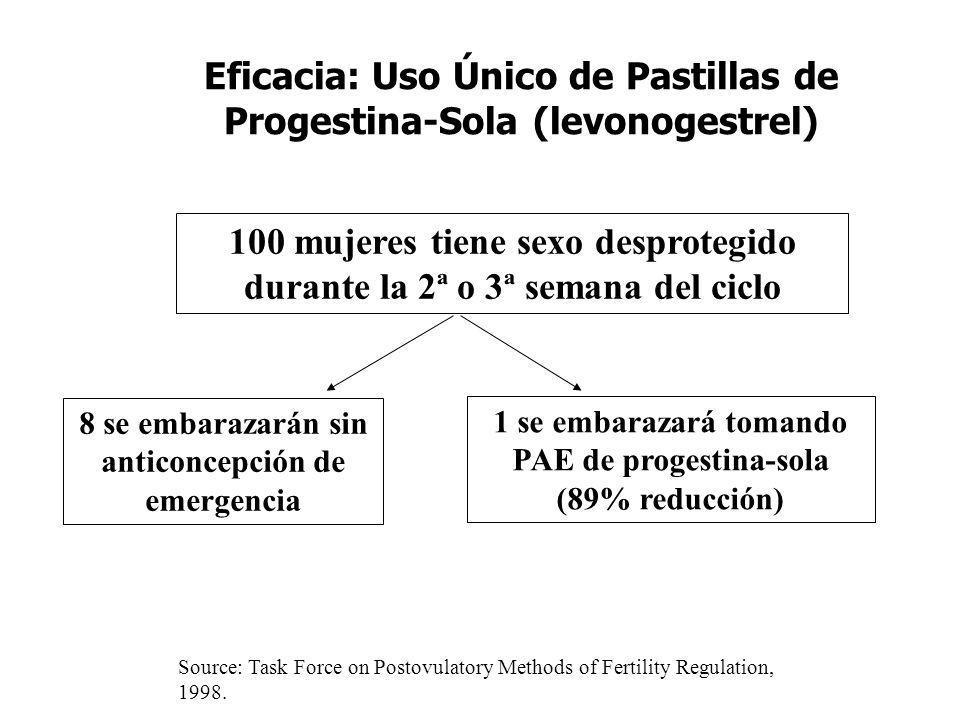 Eficacia: Uso Único de Pastillas de Progestina-Sola (levonogestrel)