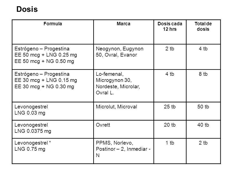 Dosis Estrógeno – Progestina EE 50 mcg + LNG 0.25 mg