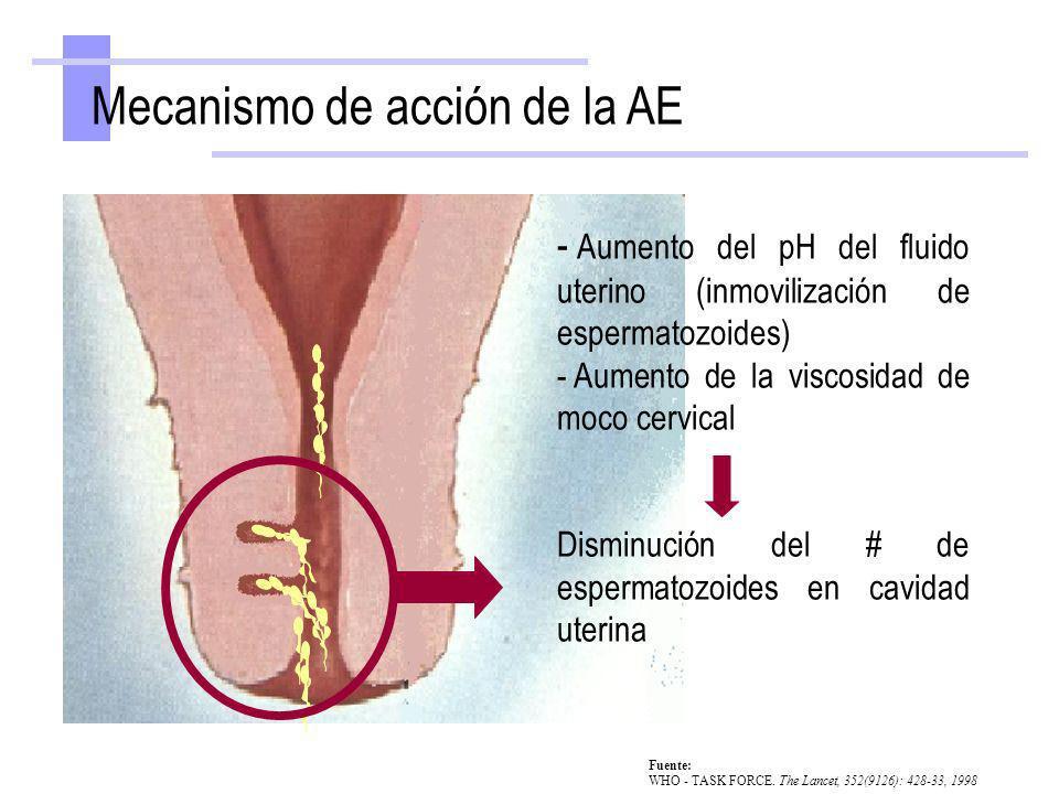 Mecanismo de acción de la AE