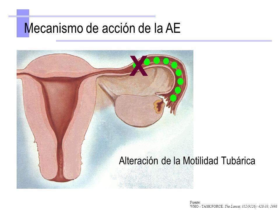 X Mecanismo de acción de la AE Alteración de la Motilidad Tubárica