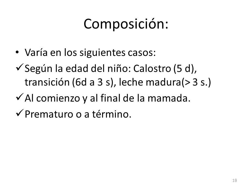 Composición: Varía en los siguientes casos: