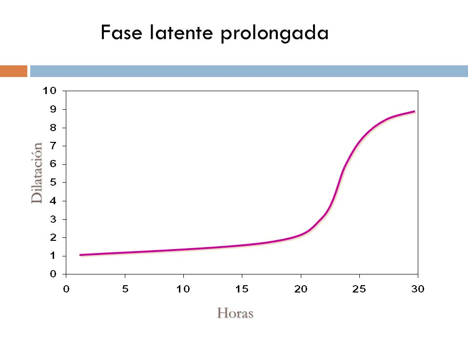 Fase latente prolongada